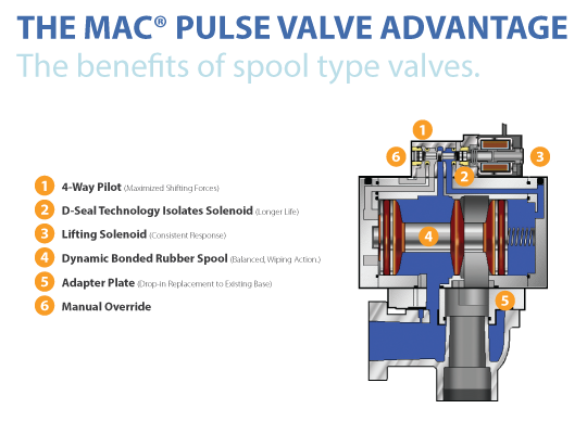 MAC Pulse Valve Diagram